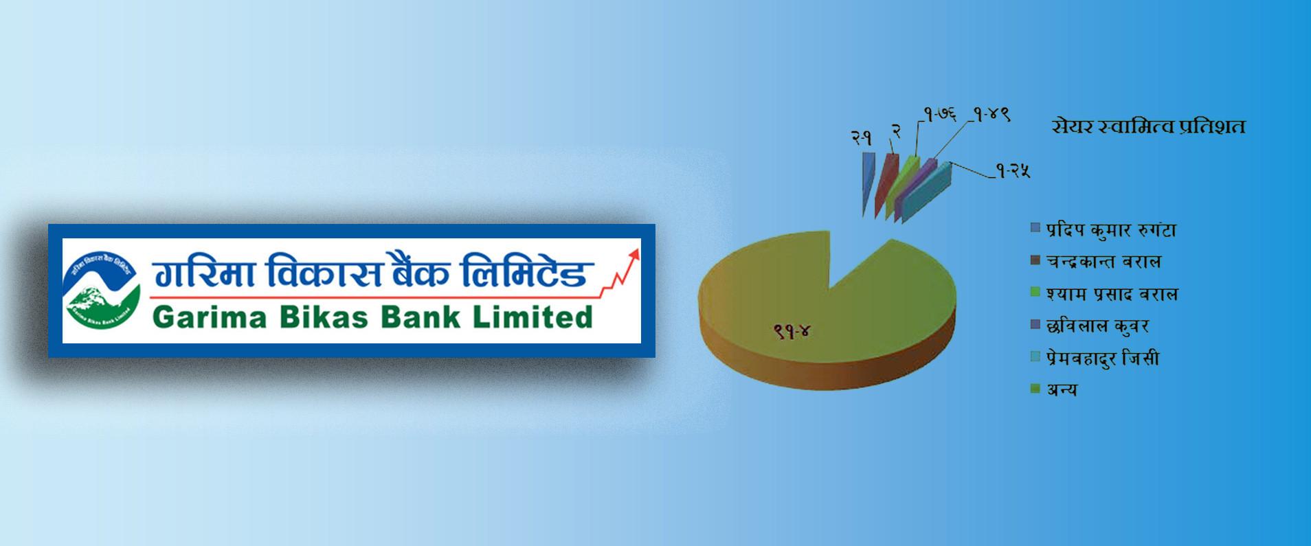 गरिमा विकास बैंकः सेयर मूल्य वाणिज्य बैंक सरह, लगानीको लागि कत्तिको उपयुक्त होला ? (समग्र विश्लेषण)