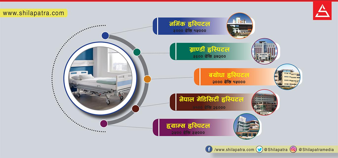 पाँचतारे होटलभन्दा महँगा काठमाडौंका अस्पताल