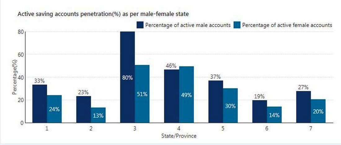 बचतमा पुरुष अगाडि, महिला १८ प्रतिशतले कम