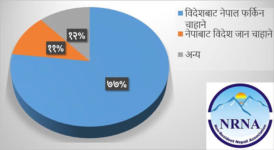घर फर्कन चाहन्छन्विदेशमा रहेका ७७ प्रतिशत नेपाली